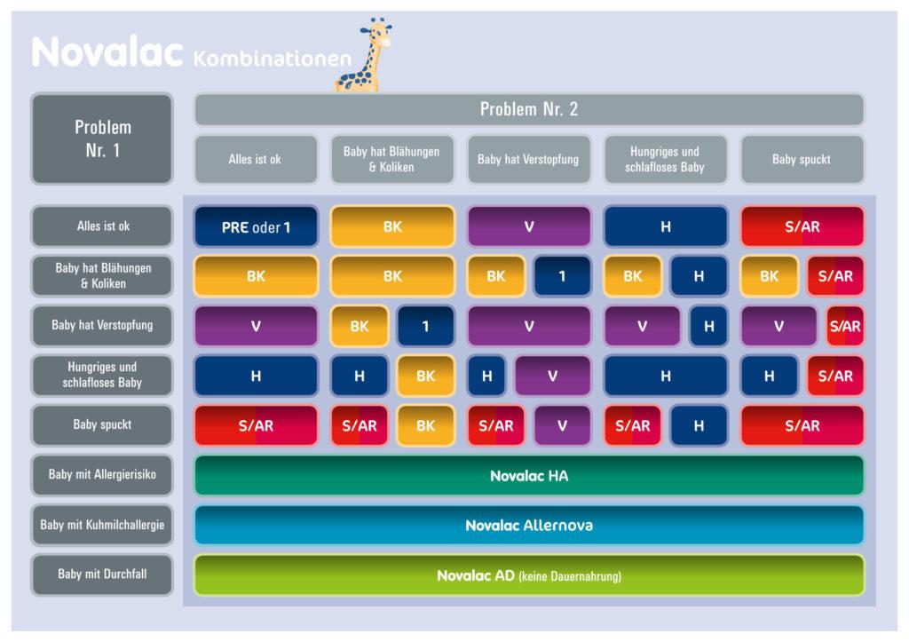 Novalac Kombinationsmöglichkeiten